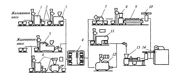Схема технологической линии